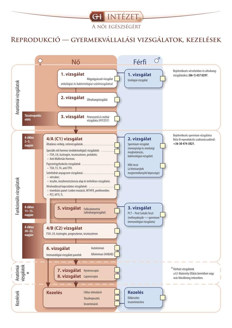 Meddőségi immunológiai panel